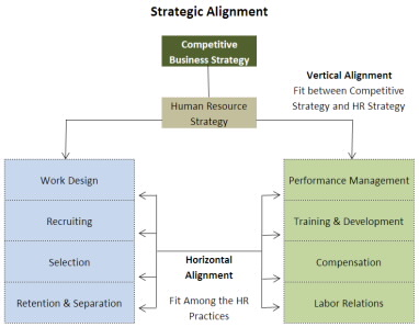 internal and external alignment of hr Unpacking organizational alignment: the view from to enhancing the alignment of internal and external alignment and relevance to human resources.