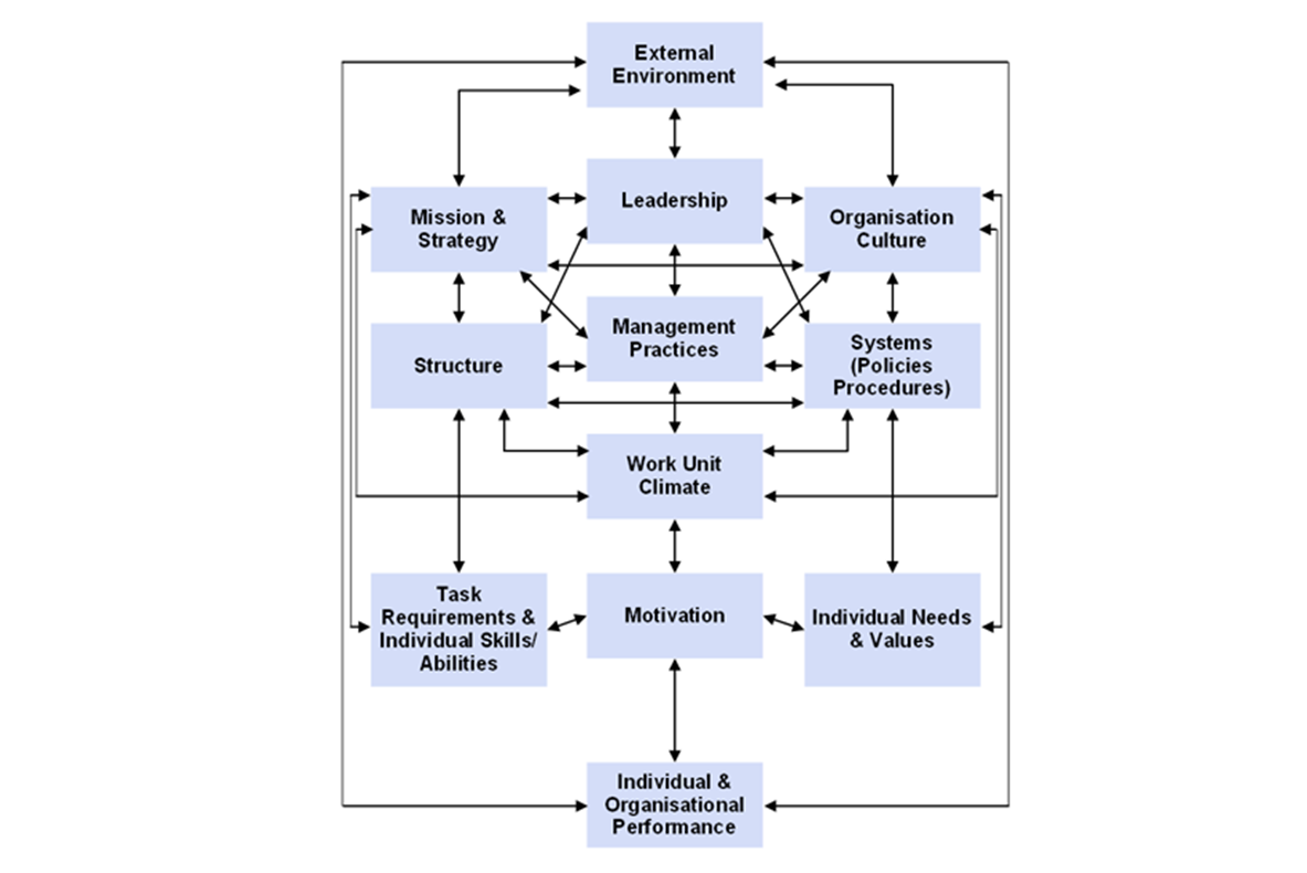 burke litwin model of organizational performance change Burke-litwin: the performance and change model the performance and change model, developed in 1992 by two organisational change consultants, is a tool used to understand an organisation's component parts and how they relate to each other in a time of change.