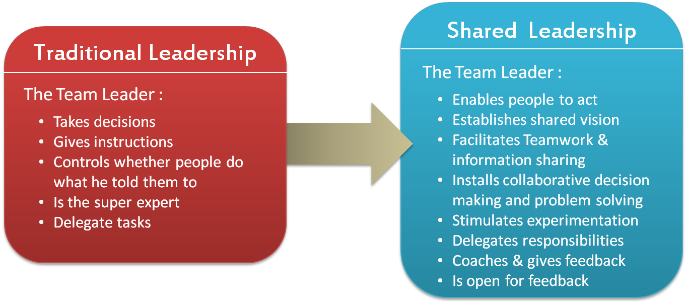 leadership in the process of collaboration Responsibility for school outcomes and processes and sharing resources – because they are aware of their interdependence with your school collaboration and collaborative leadership collaboration is the most complex type of relationship it requires the most resources and takes the most time to develop in collaboration.